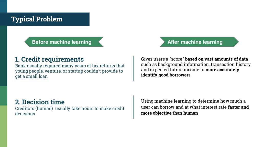 Typical Problem 1. Credit requirements Bank usu...