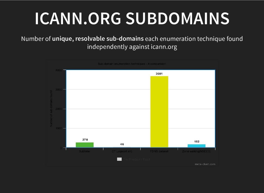 ICANN.ORG SUBDOMAINS ICANN.ORG SUBDOMAINS Numbe...