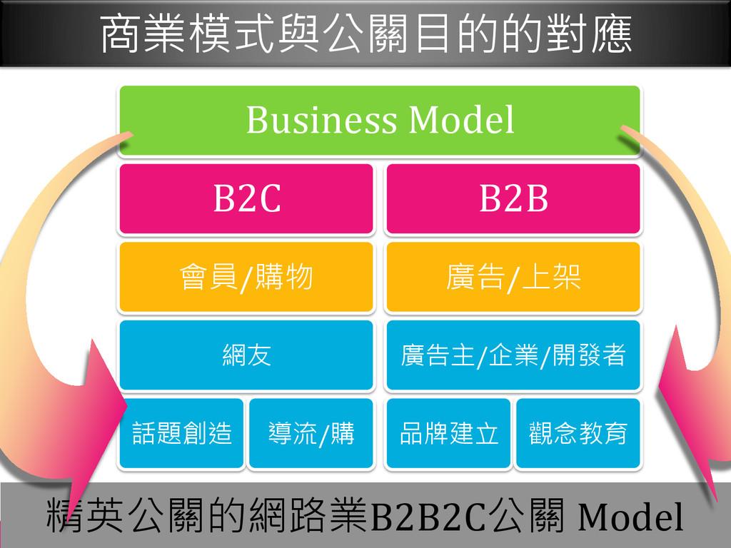 Taipei, Beijing, Shanghai 精英公關的網路業B2B2C公關 Model...