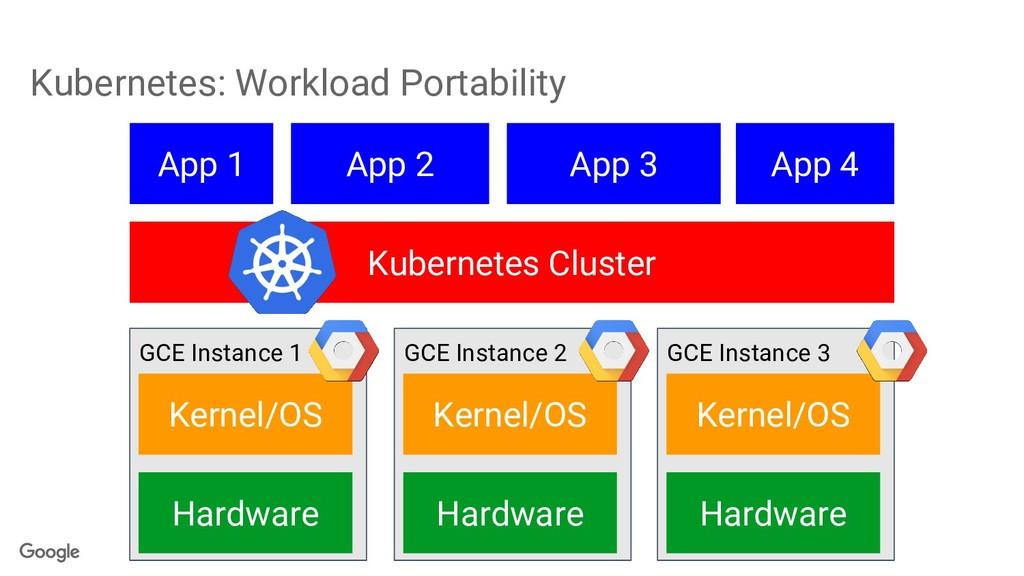 Kubernetes: Workload Portability GCE Instance 1...