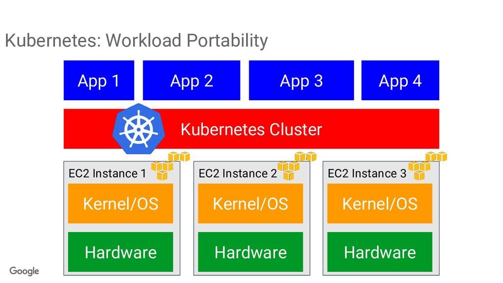 Kubernetes: Workload Portability EC2 Instance 1...
