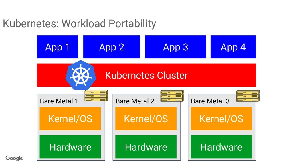 Kubernetes: Workload Portability Bare Metal 1 A...