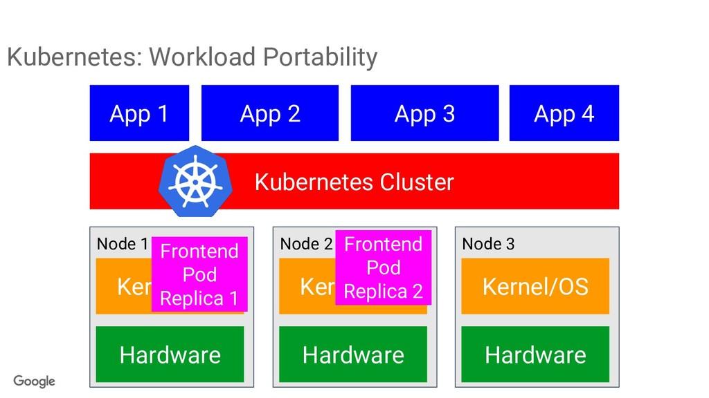 Kubernetes: Workload Portability Node 1 App 1 K...