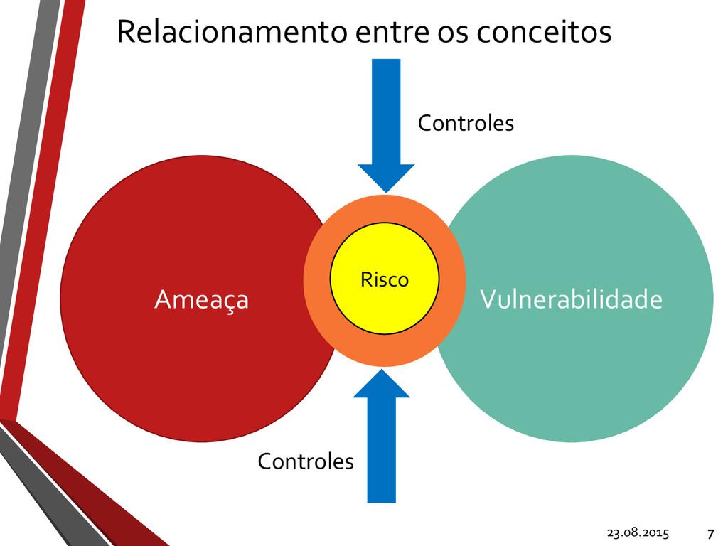 Relacionamento entre os conceitos 23.08.2015 7 ...