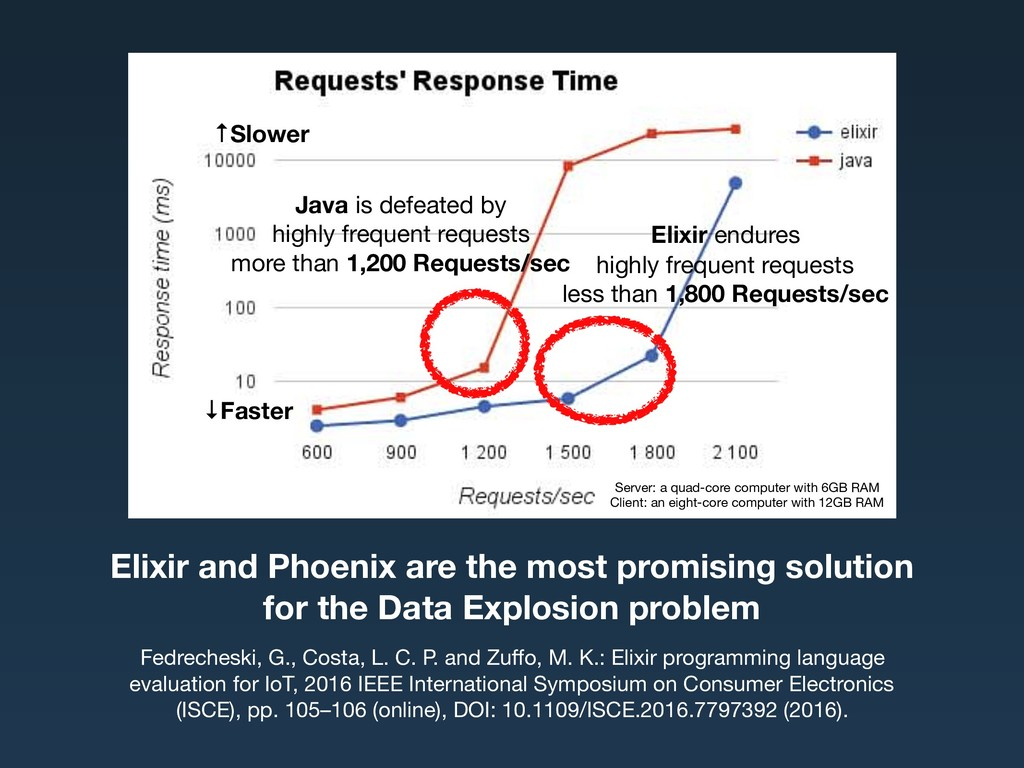 Elixir and Phoenix are the most promising solut...