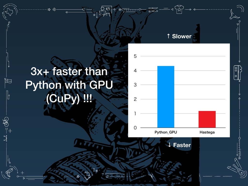 3x+ faster than Python with GPU (CuPy) !!! ↑ Sl...