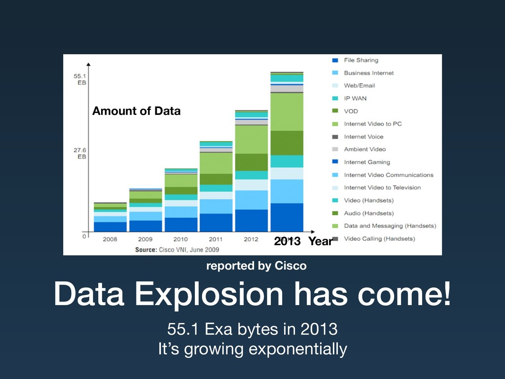 Data Explosion has come! 55.1 Exa bytes in 2013...