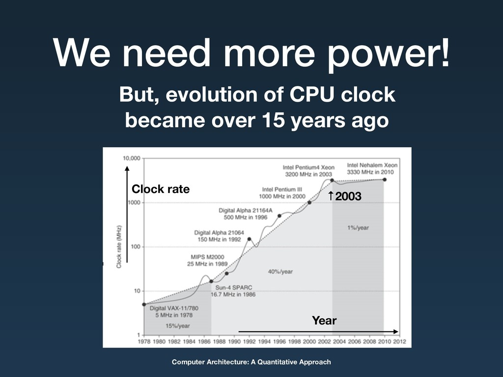 We need more power! Computer Architecture: A Qu...