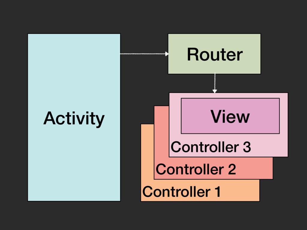 Activity Router Controller 1 Controller 2 Contr...