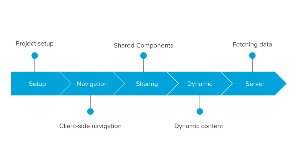 Shared Components Project setup Client-side nav...