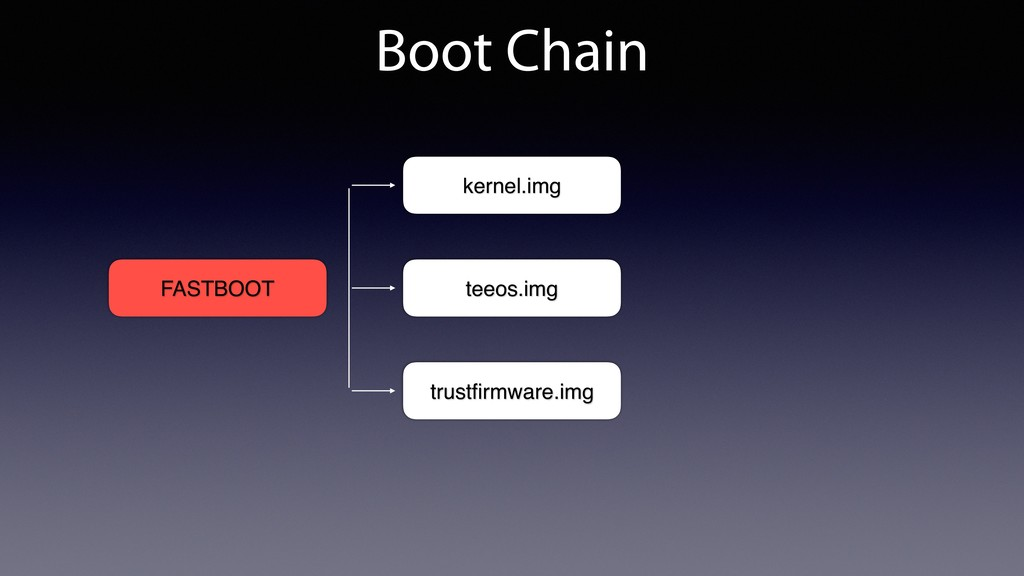Boot Chain FASTBOOT trustfirmware.img teeos.img ...