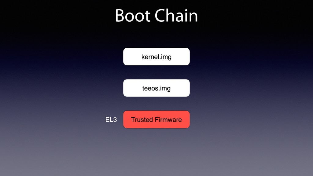 Boot Chain Trusted Firmware teeos.img kernel.im...