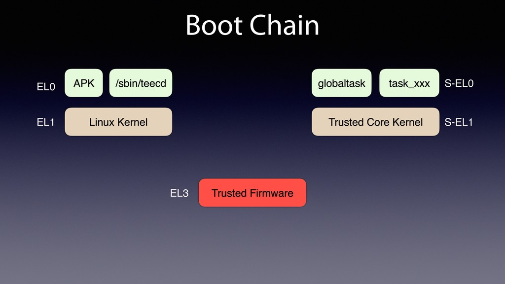 Boot Chain Trusted Firmware Linux Kernel EL3 Tr...