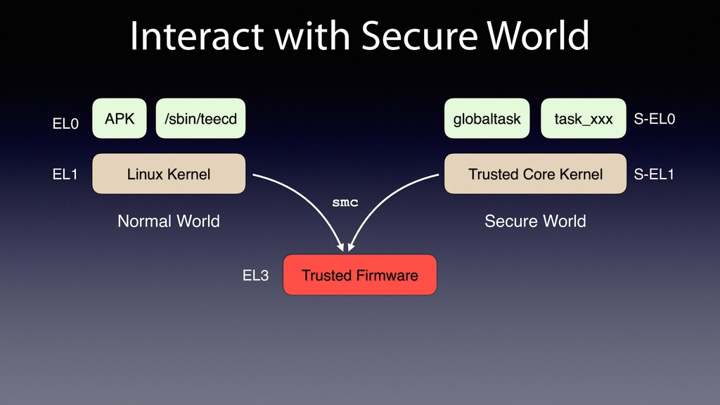 Interact with Secure World Trusted Firmware Lin...