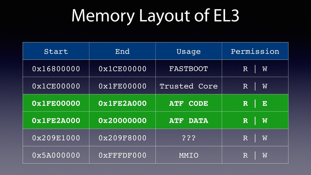 Memory Layout of EL3 Start End Usage Permission...
