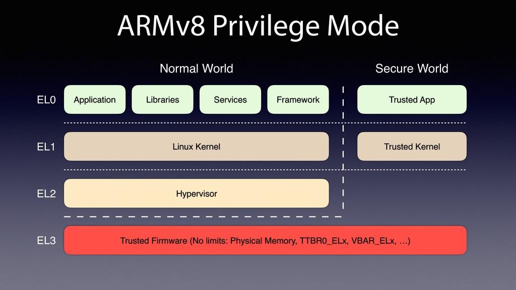 ARMv8 Privilege Mode Linux Kernel Hypervisor Tr...