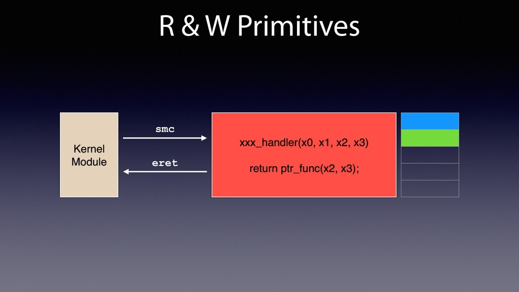 R & W Primitives xxx_handler(x0, x1, x2, x3) re...