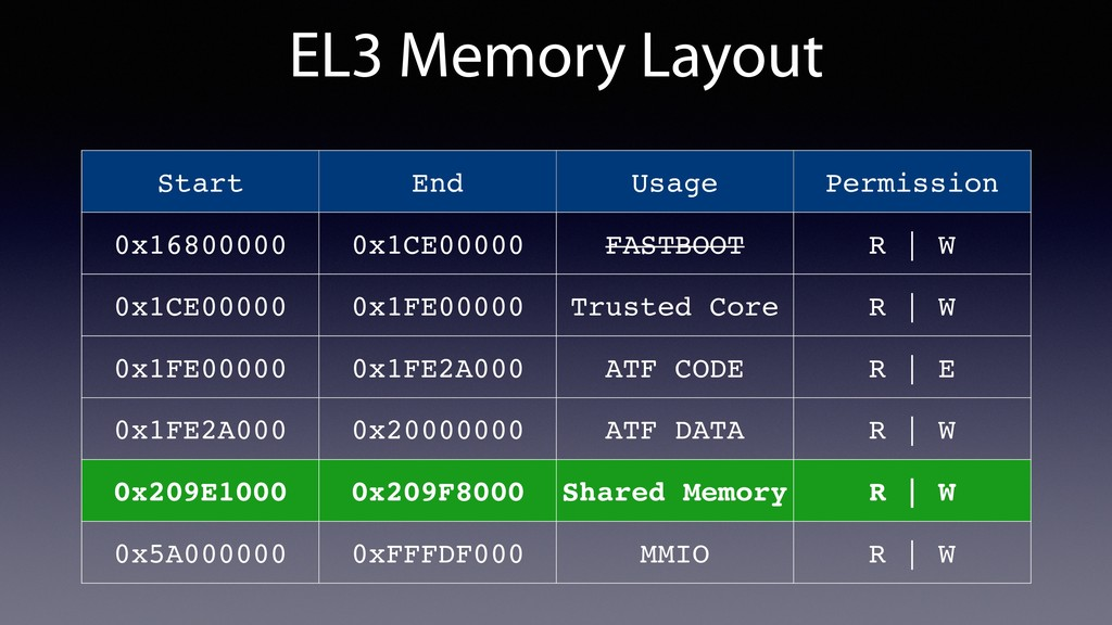EL3 Memory Layout Start End Usage Permission 0x...