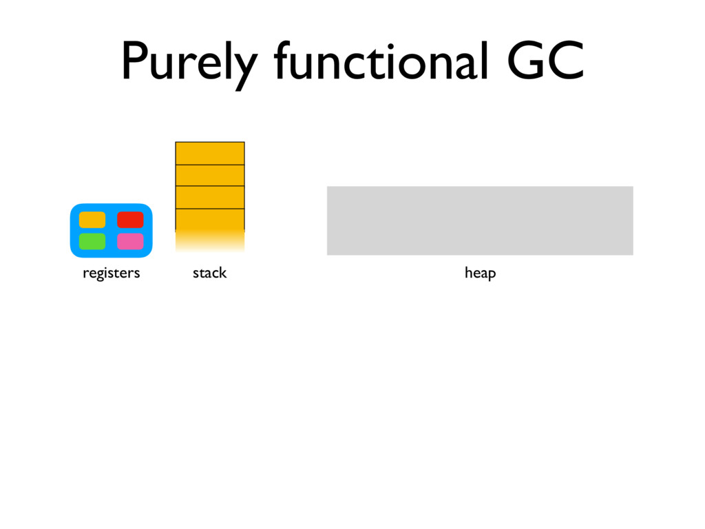 Purely functional GC stack registers heap