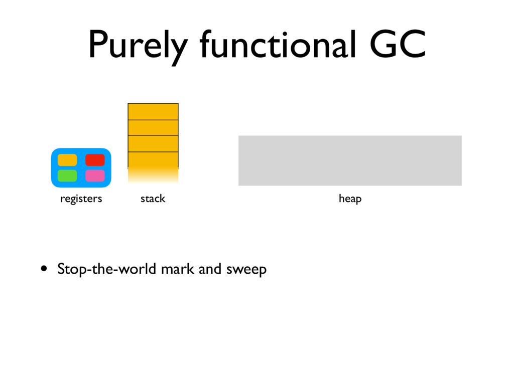Purely functional GC stack registers heap • Sto...