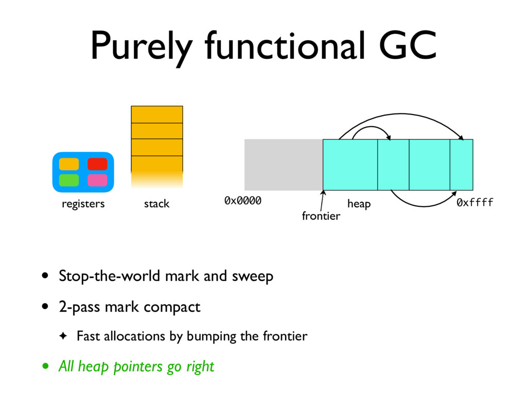 Purely functional GC stack registers heap 0x000...