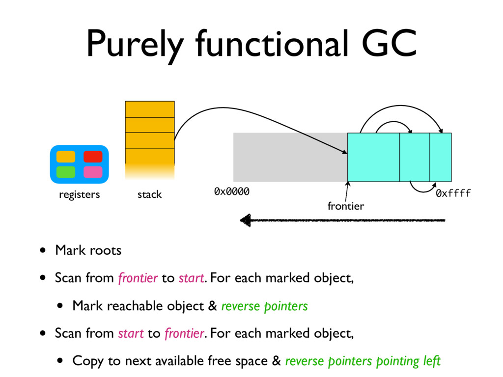Purely functional GC stack registers 0x0000 0xf...