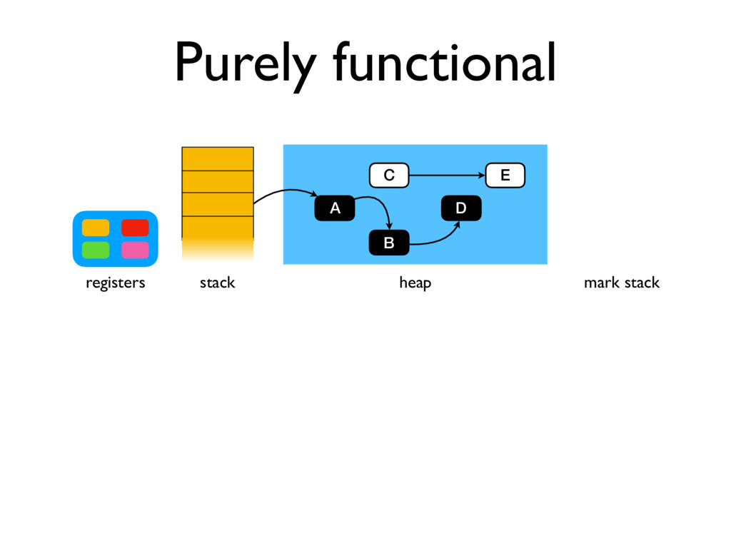 B Purely functional stack registers heap A C B ...