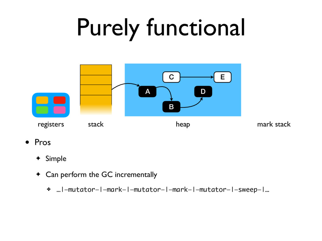 B Purely functional • Pros ✦ Simple ✦ Can perfo...