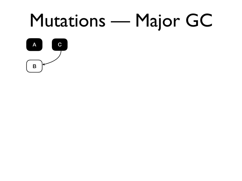 Mutations — Major GC A B C A
