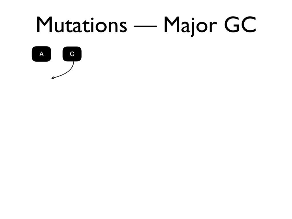 Mutations — Major GC A C A