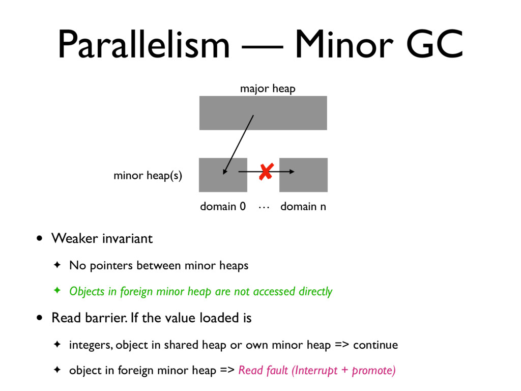 Parallelism — Minor GC major heap domain n mino...