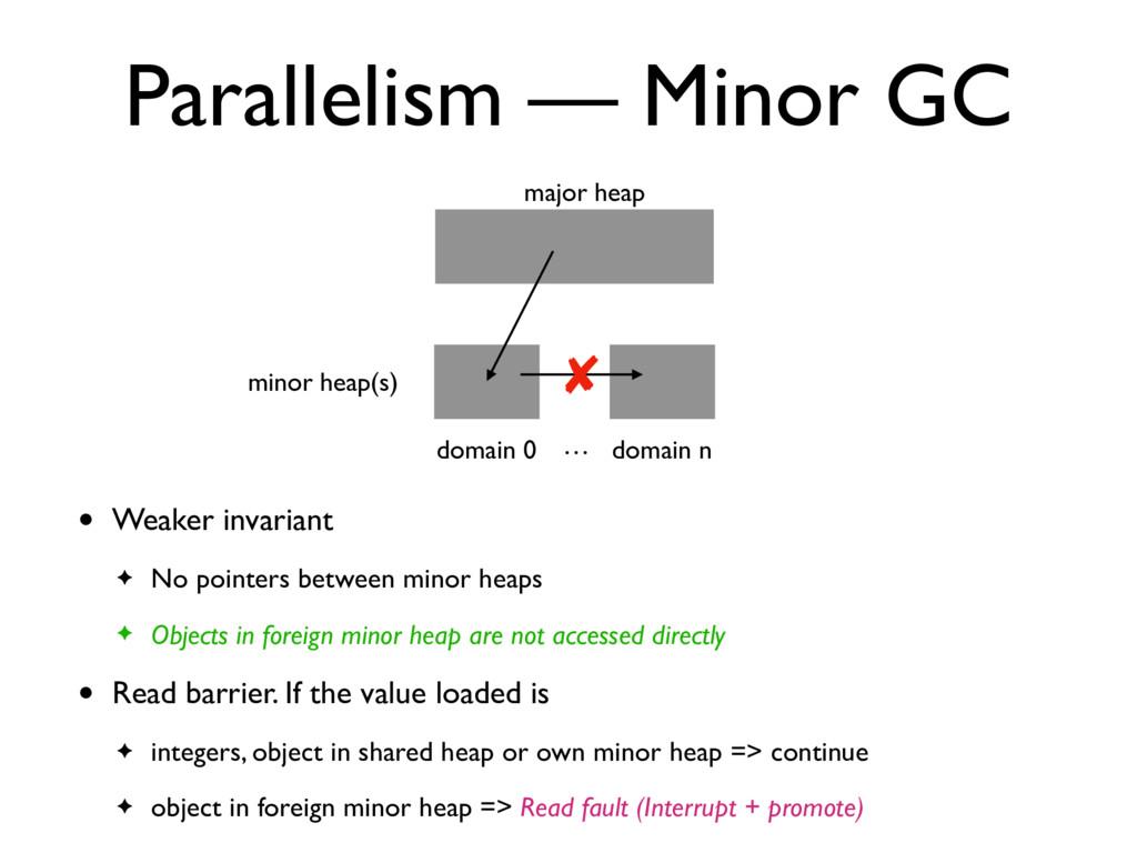 Parallelism — Minor GC major heap domain n mino...