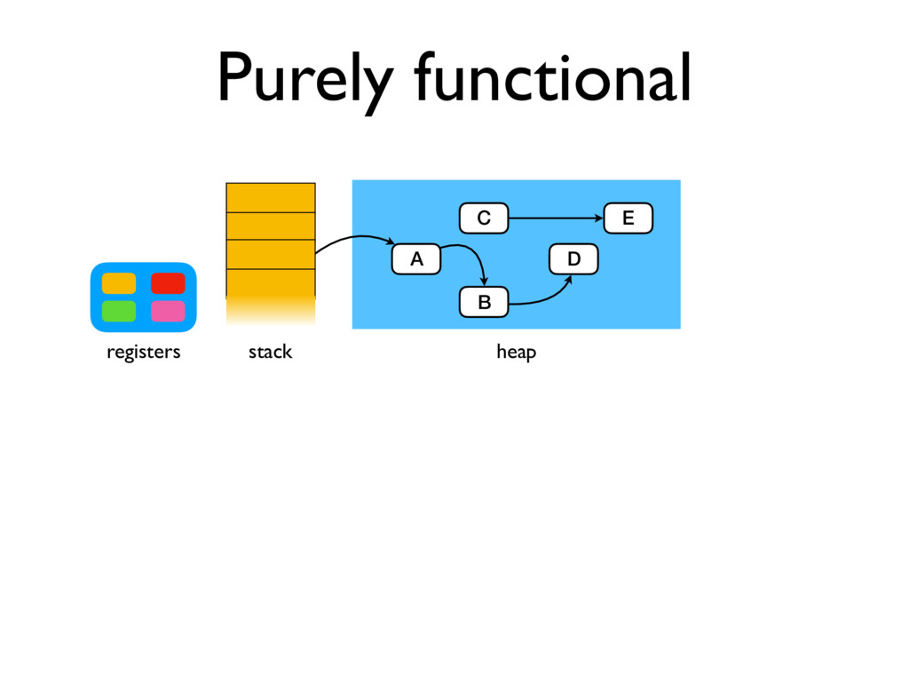 B Purely functional stack registers heap A C D E