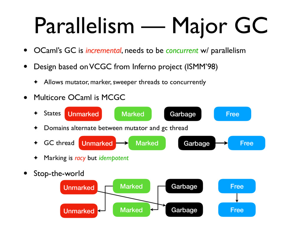 Parallelism — Major GC • OCaml's GC is incremen...