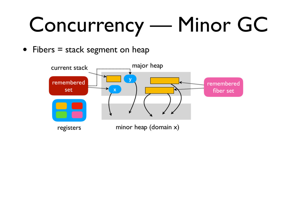 • Fibers = stack segment on heap Concurrency — ...
