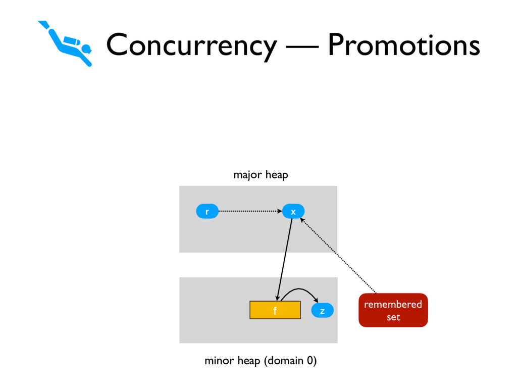 Concurrency — Promotions minor heap (domain 0) ...