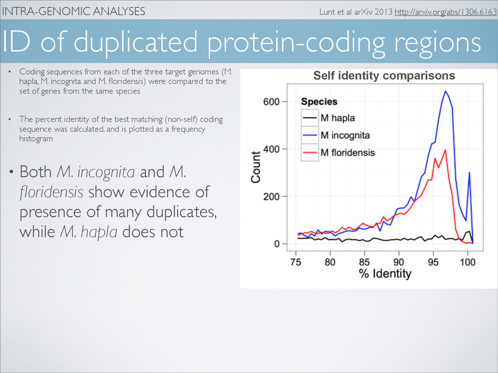 INTRA-GENOMIC ANALYSES ID of duplicated protein...