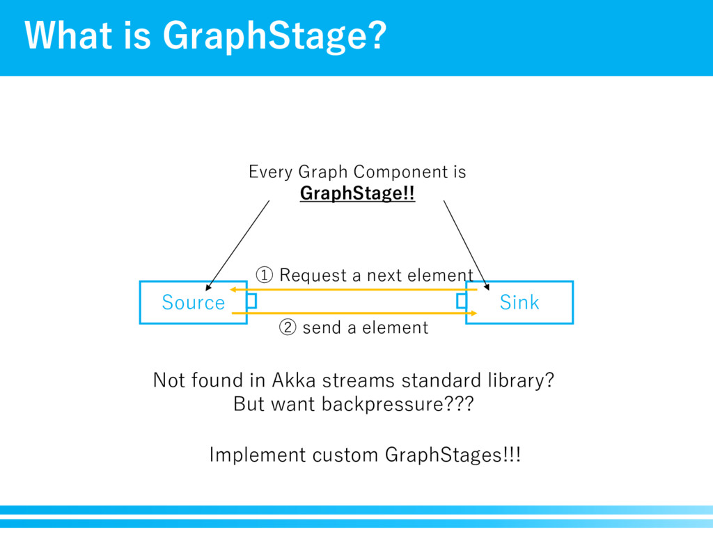 What is GraphStage? Source Sink ① Request a nex...