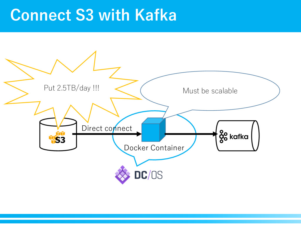 Connect S3 with Kafka Docker Container Direct c...