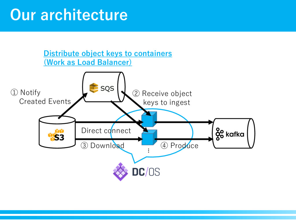 Our architecture Direct connect ① Notify Create...