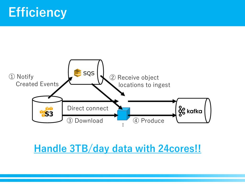 Efficiency )BOEMF5#EBZEBUBXJUIDPSFT D...