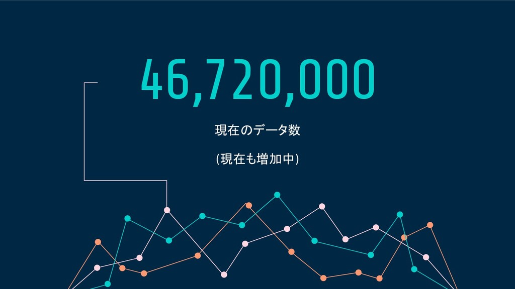 46,720,000 現在のデータ数 (現在も増加中)