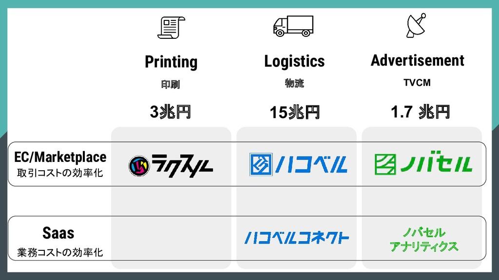 物流 Logistics 印刷 Printing Advertisement TVCM 3兆円...