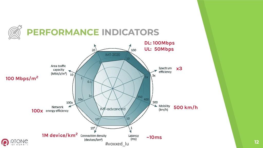#voxxed_lu PERFORMANCE INDICATORS 12 DL: 100Mbp...