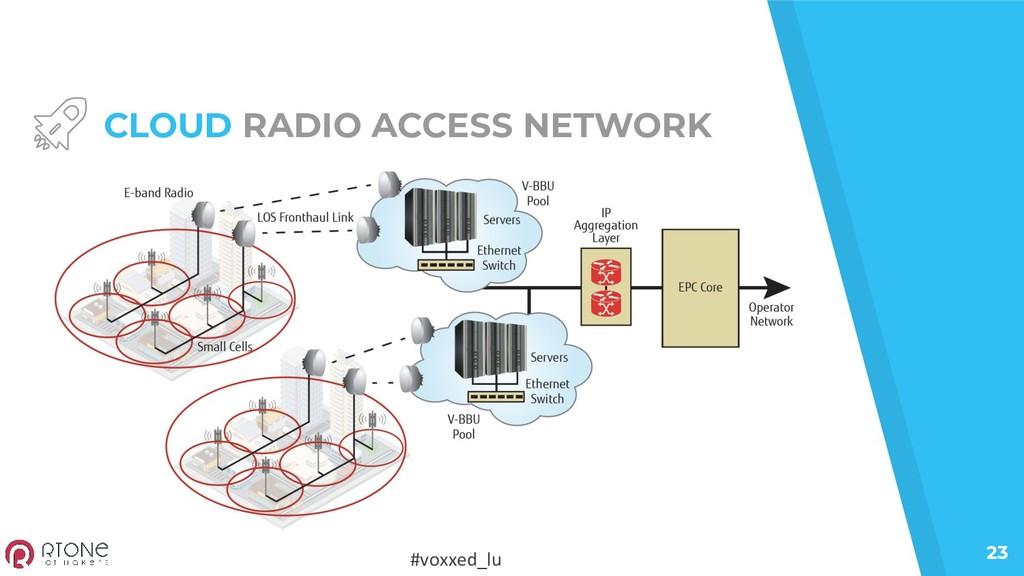 #voxxed_lu 23 CLOUD RADIO ACCESS NETWORK