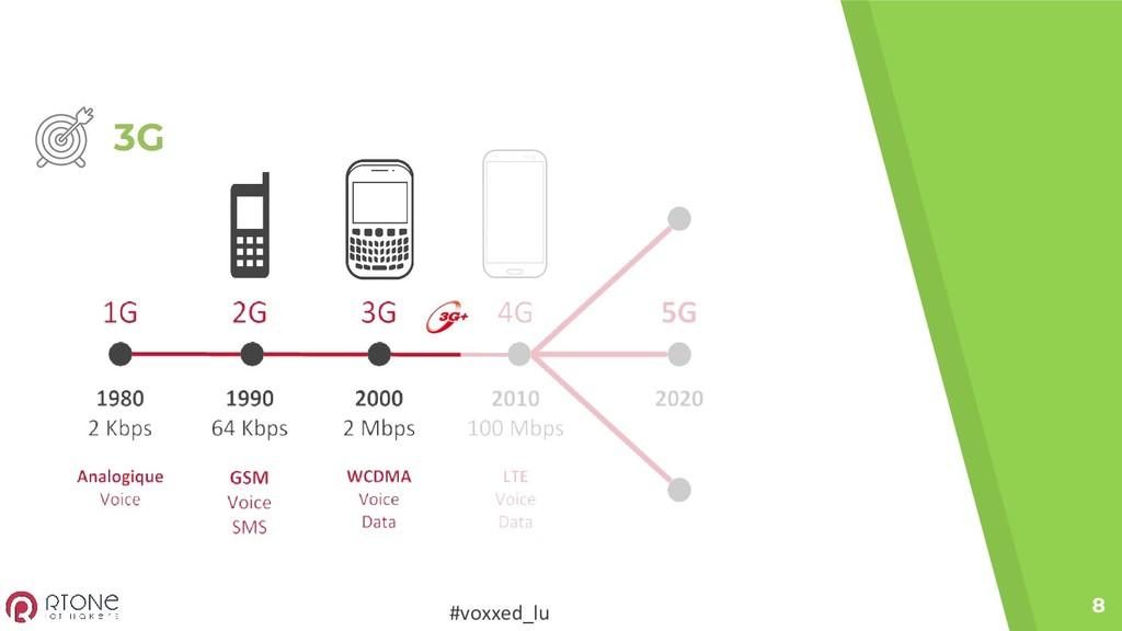 #voxxed_lu 3G 8