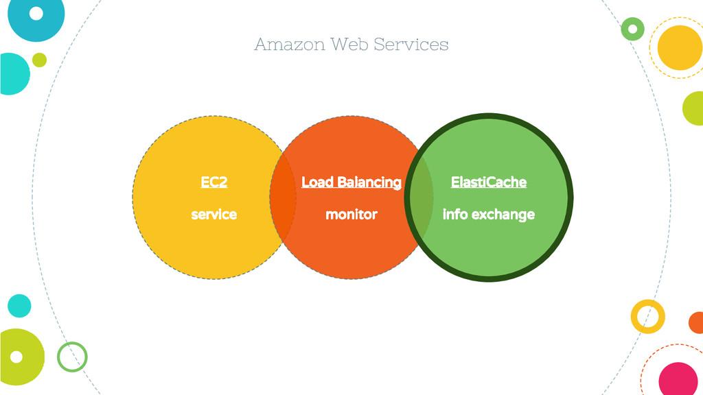 EC2 service Amazon Web Services Load Balancing ...