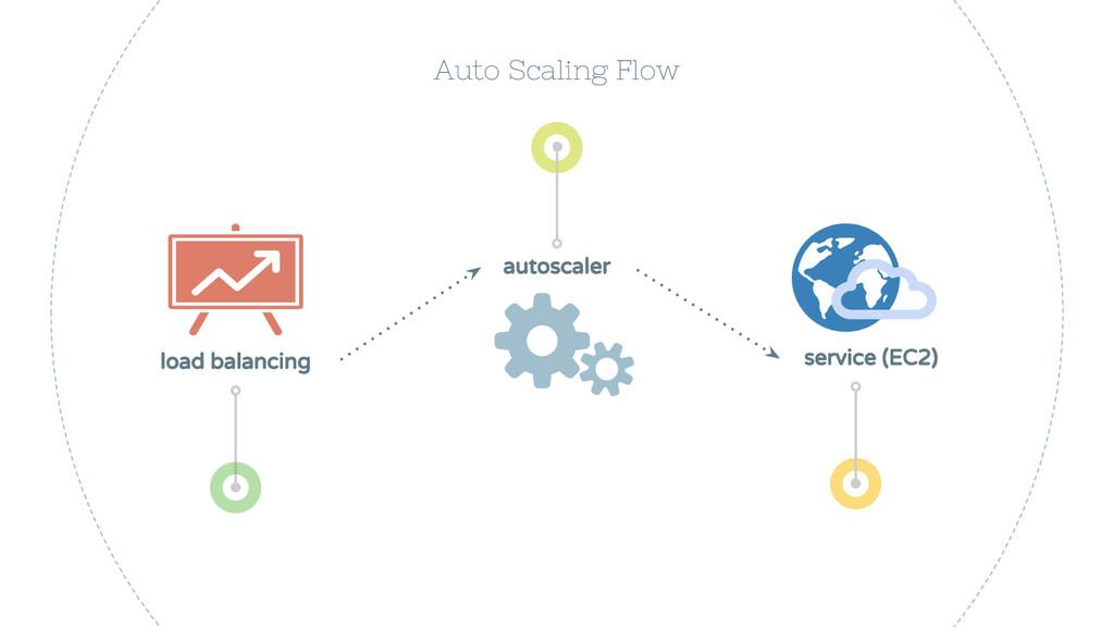 Auto Scaling Flow autoscaler service (EC2) load...