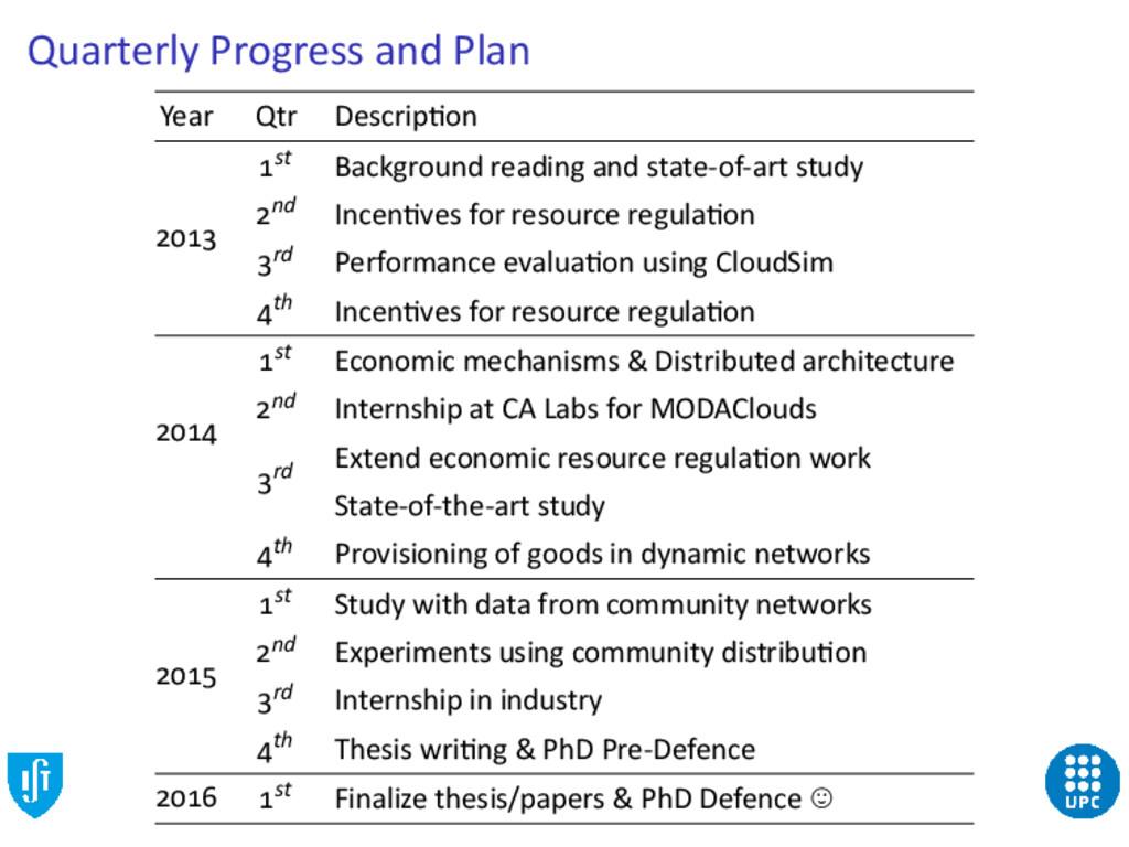 Quarterly Progress and Plan Year Qtr Descrip on...