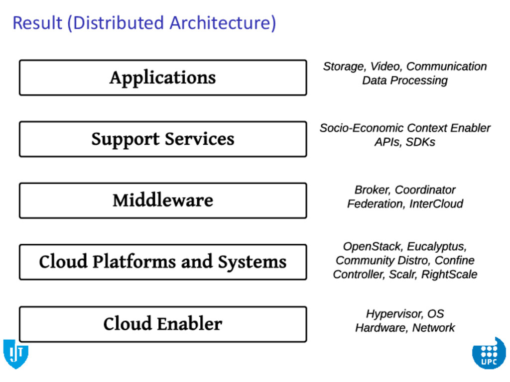 Result (Distributed Architecture)